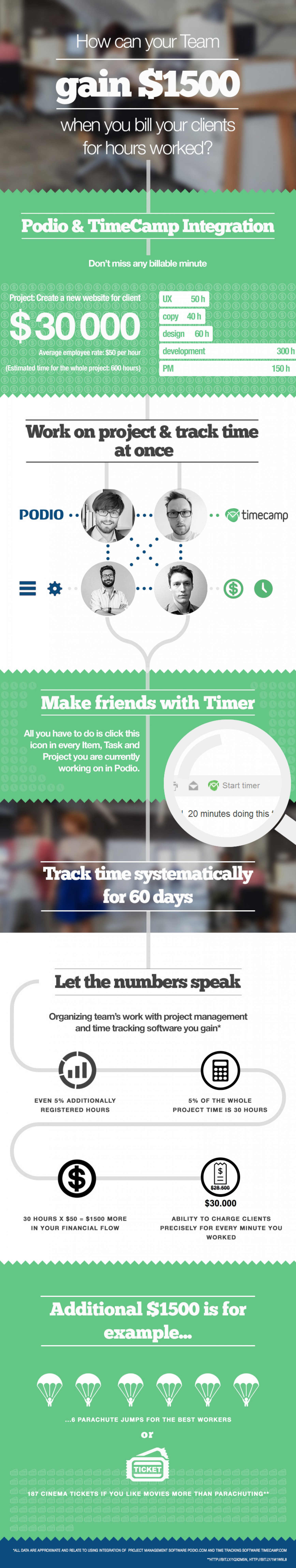 How Can Your Team Gain $1500 When You Bill Your Clients for Hours Worked? Infographic