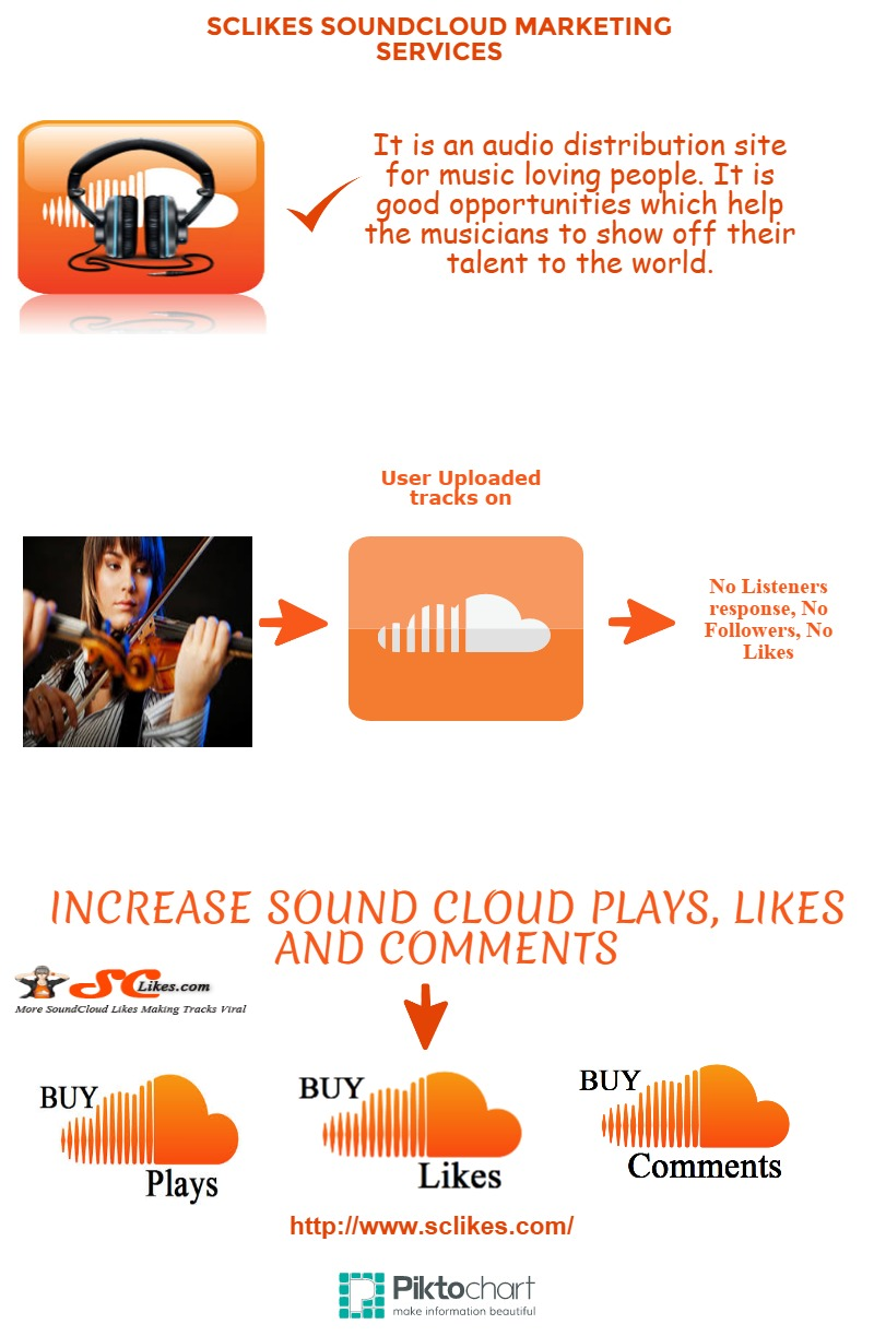How to Gain Lots of Soundcloud Plays, Likes and Comments | Visual ly