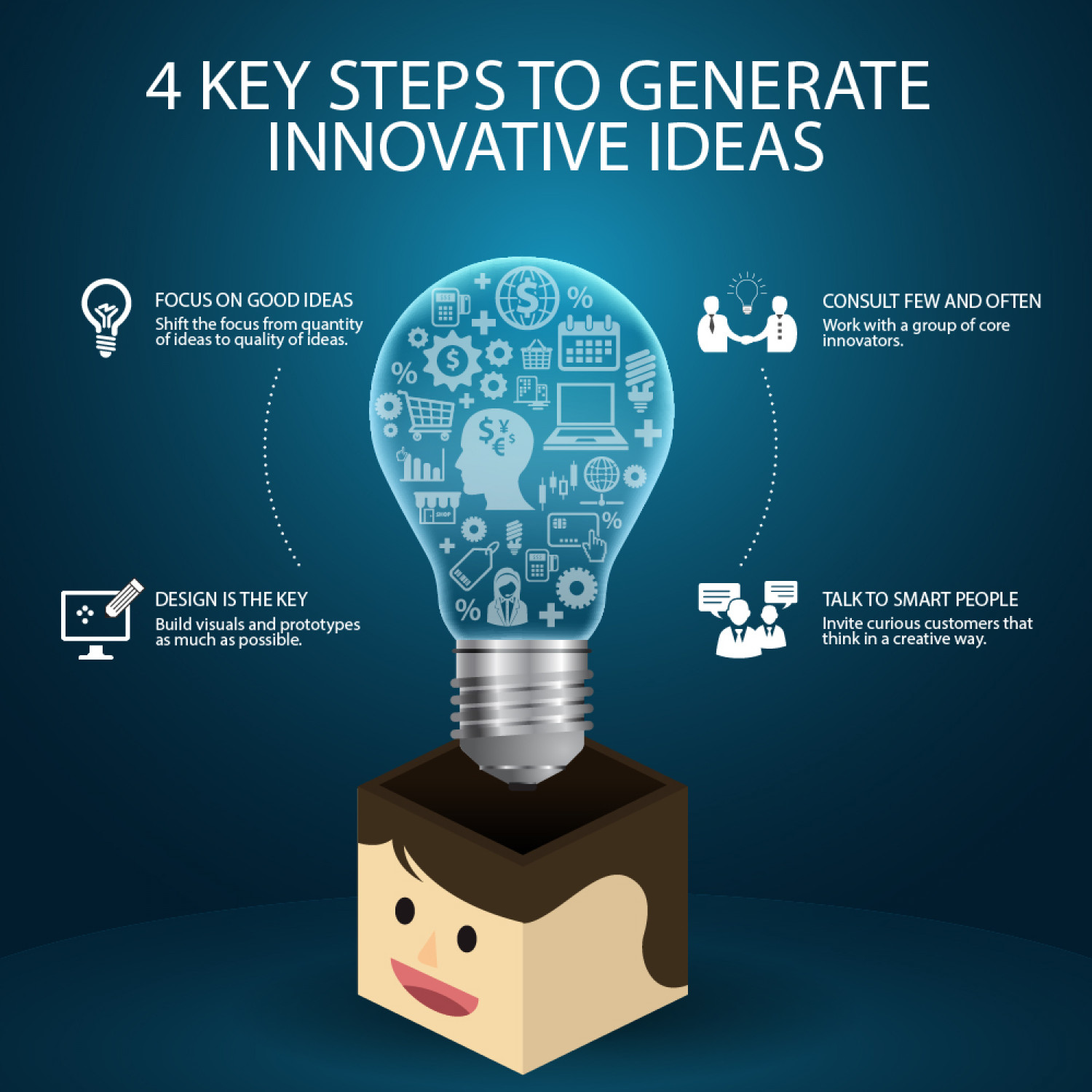 4 Key Steps to Generate Innovative Ideas Infographic