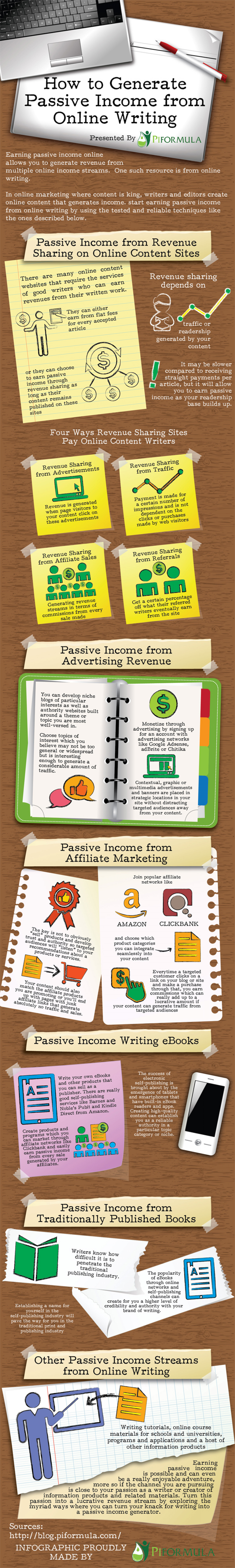 How to Generate Passive Income from Online Writing  Infographic