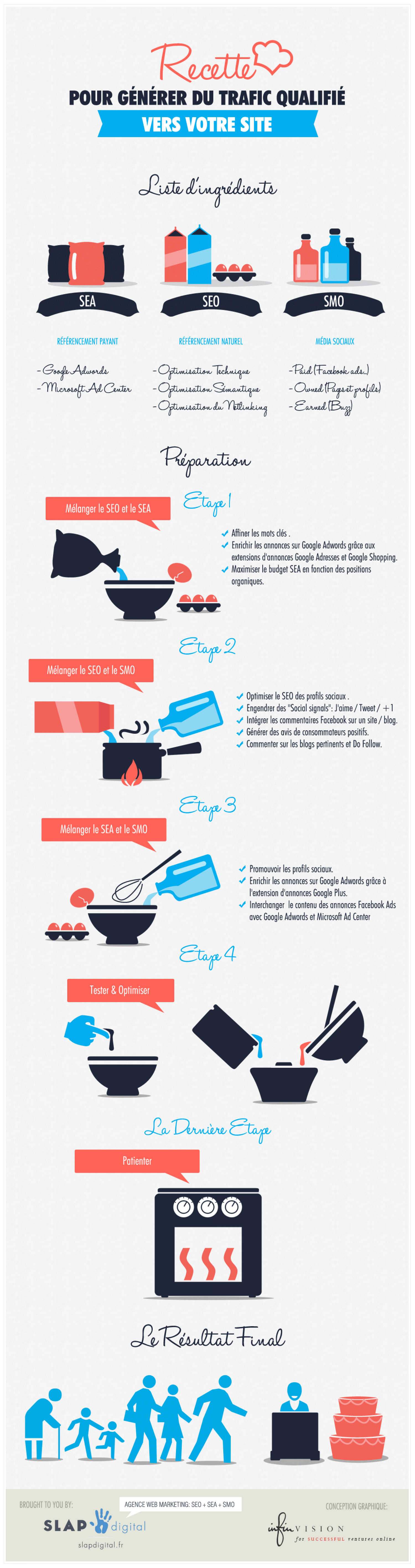 How to generate qualified traffic into your website Infographic