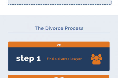 How to get a Divorce - The Divorce Process in England and Wales Infographic