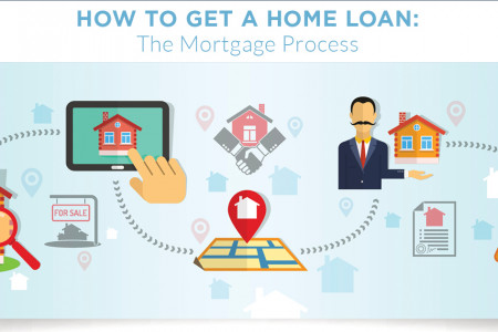 How to Get a Home Loan: The Mortgage Process Infographic