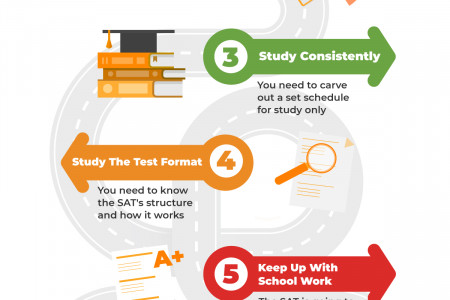 How To Get A New SAT Perfect Score Infographic