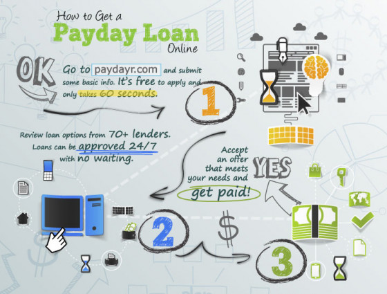 how to get a cash advance financial loan automatically