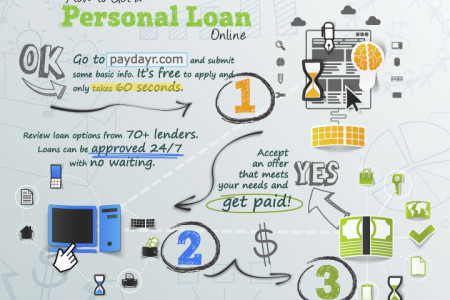 How to Get a Personal Loan Online Infographic