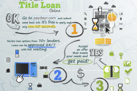 How to Get a Title Loan Online Infographic