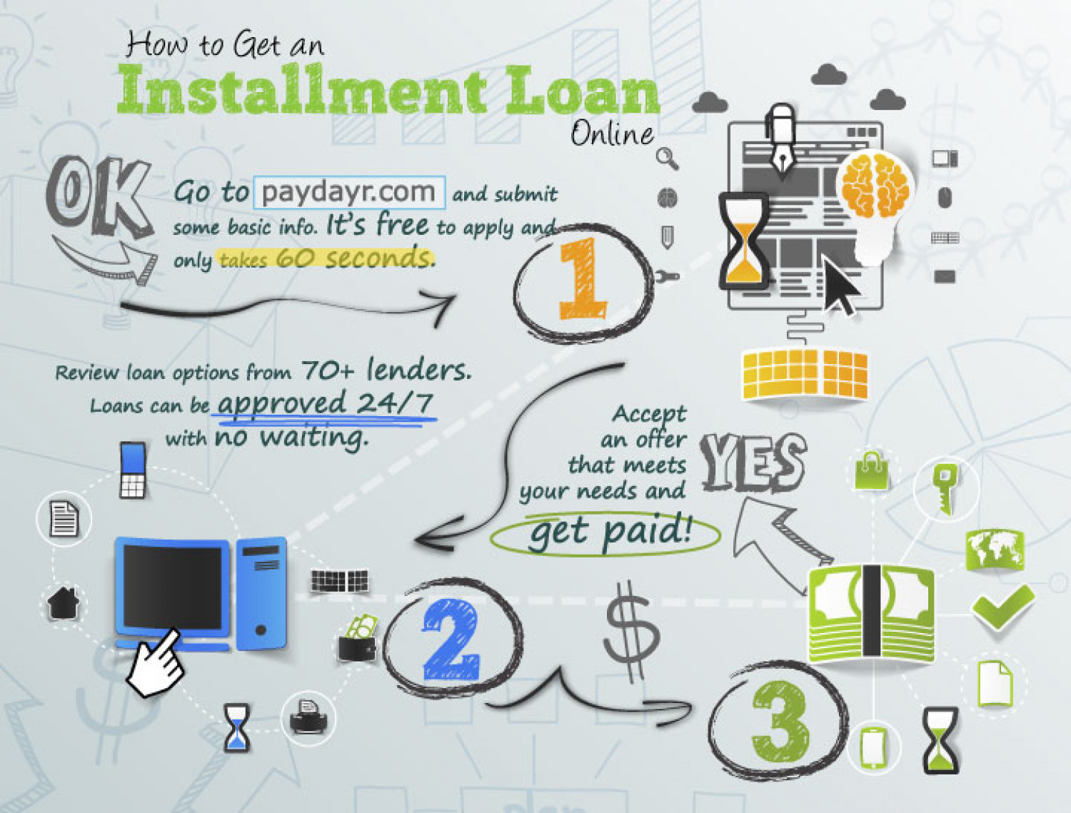 How to Get an Installment Loan Online Infographic
