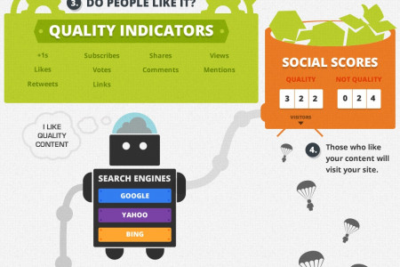 How to get great results with Content Marketing, Social Media Marketing and SEO Infographic