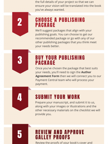 How to Get Published Your Book with Invincible Publishers? Infographic