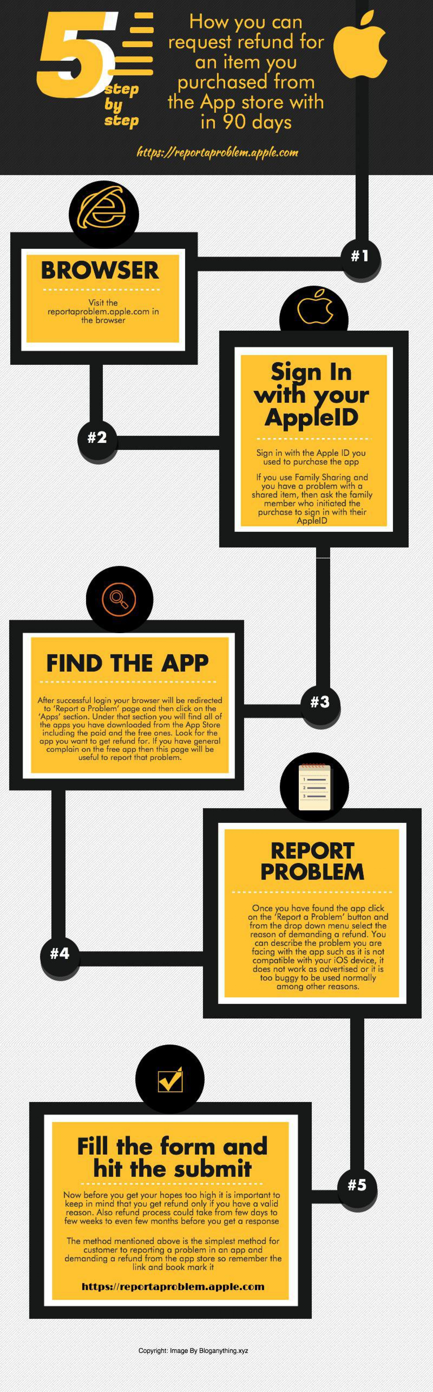 How to get refund for the purchases from the Apple app store Infographic