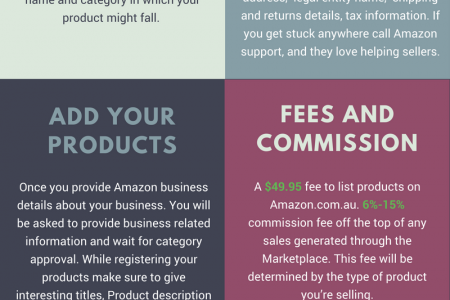 How to get started with Amazon Australia Infographic