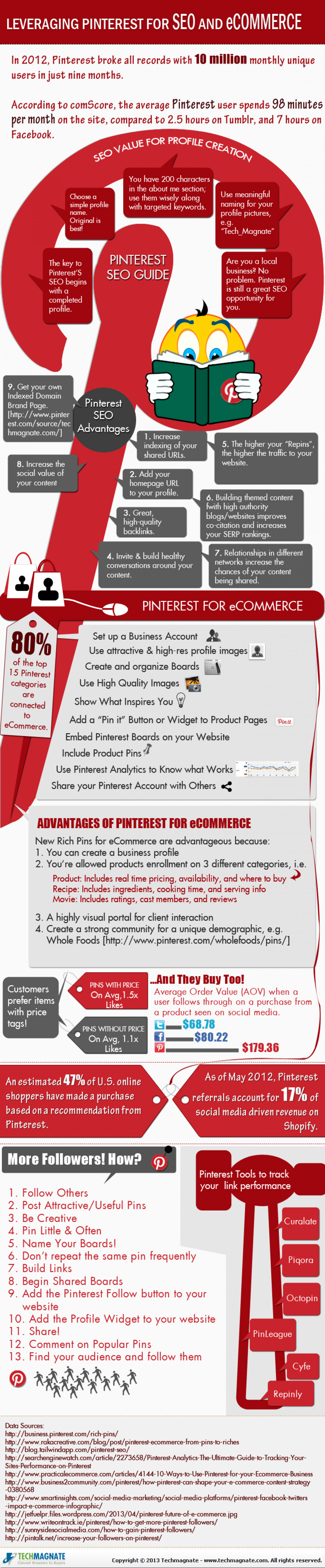 Leverage Pinterest for eCommerce and SEO Infographic