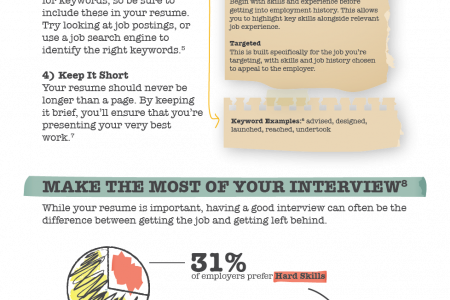 How to Get the Job You Want Infographic