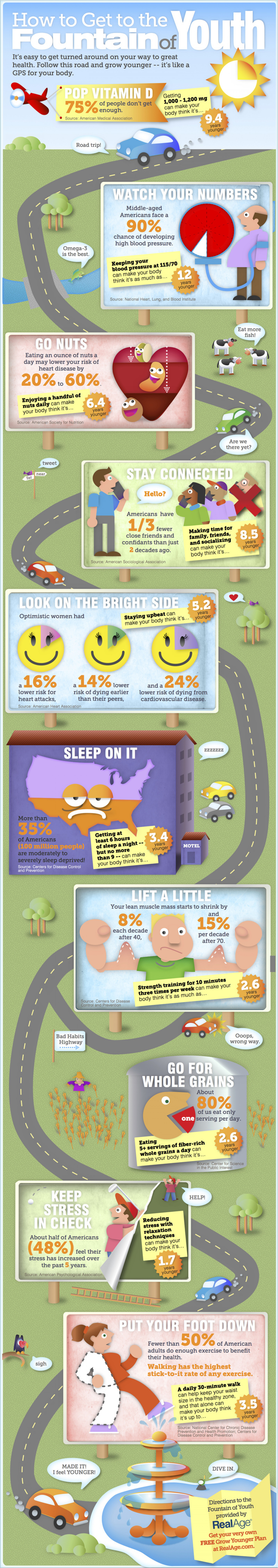 How to Get to the Fountain of Youth Infographic