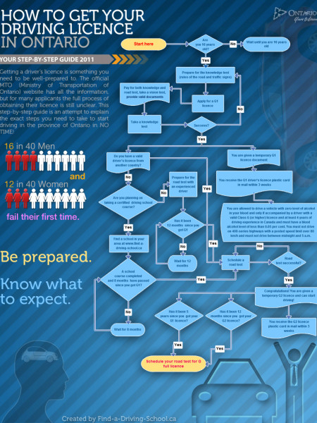 How To Get Your Ontario Driving Licence Infographic