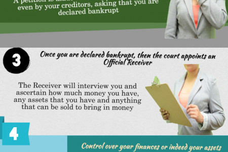 How To Go Bankrupt In The UK Infographic