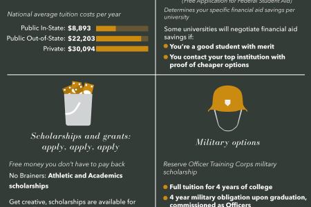 How to Graduate College Without Debt Infographic