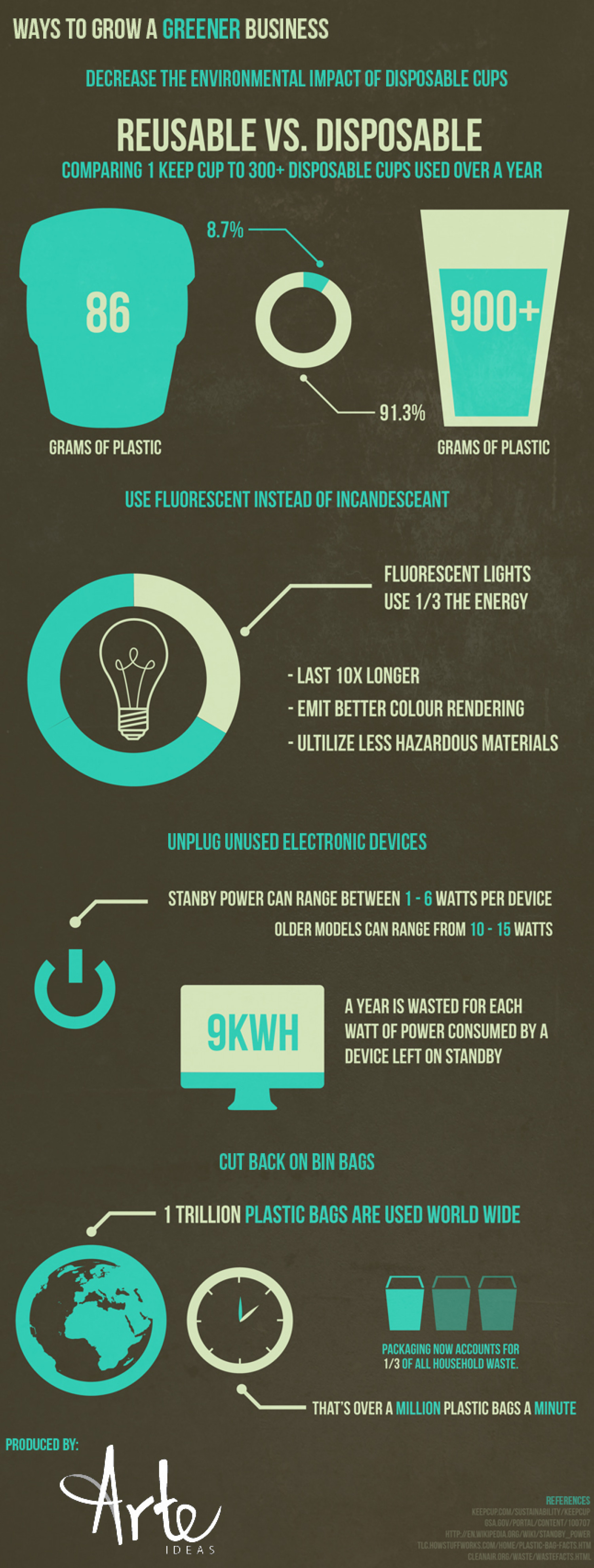 How to Grow a Greener Business Infographic