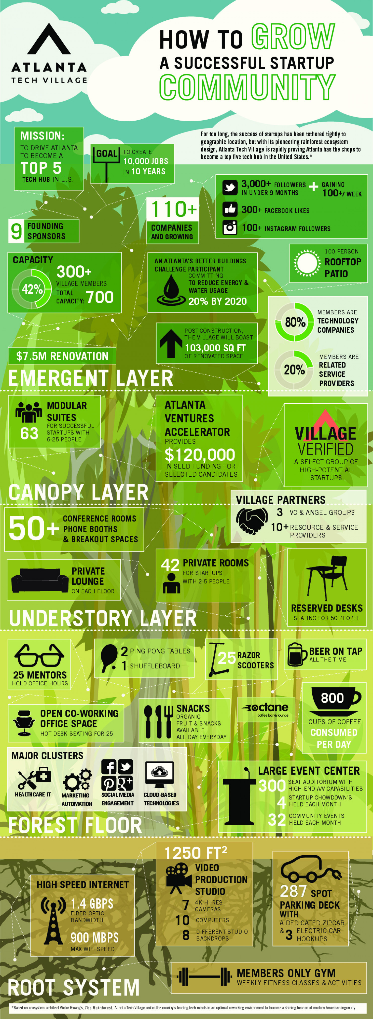 How to Grow a Successful Startup Community Infographic