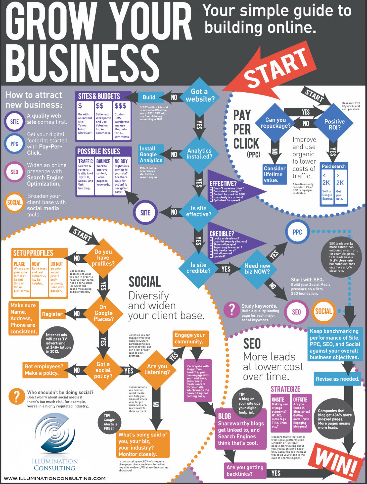 how to grow your business online visual ly
