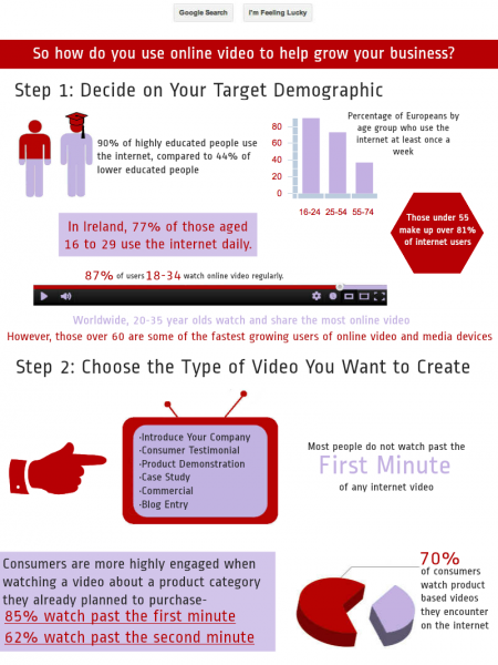 How to Grow Your Business With Online Video Infographic