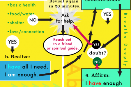 How to Have a Better Day Infographic