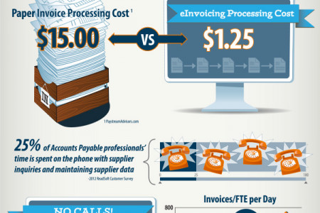 Accounts Payable Infographics Visually - Cost of processing an invoice