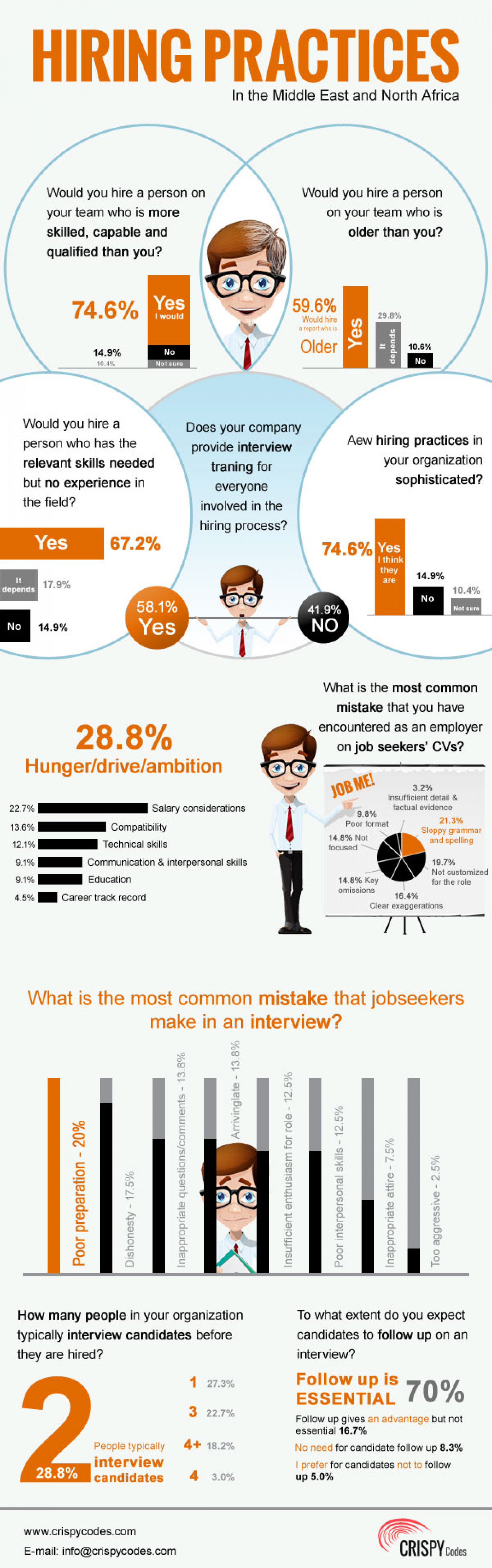 Hiring Practicies in the Middle East and North Africa Infographic