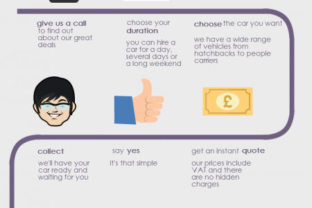 How to Hire a Car Infographic