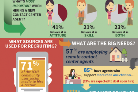 How to Hire Effective Call Center Employees Infographic