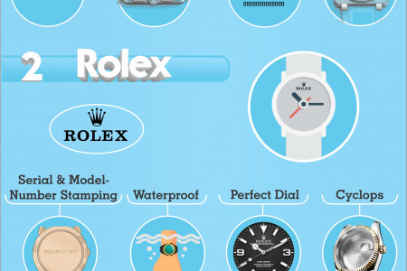 How to identify fake designer watches Infographic