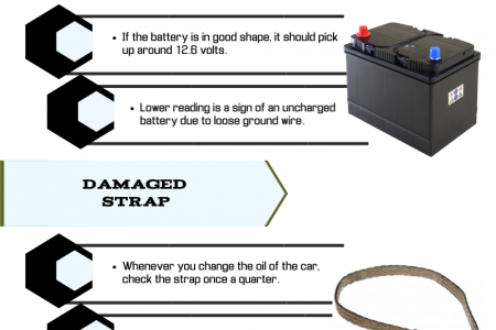 How to Identify the Failed Ground Strap of the Car Infographic