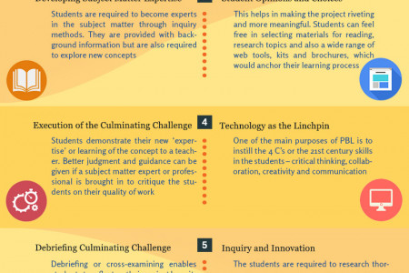 How to implement Project Based Learning Techniques in your Classroom? Infographic