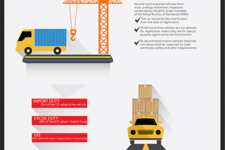 How to import cars into Kenya from Japan Infographic