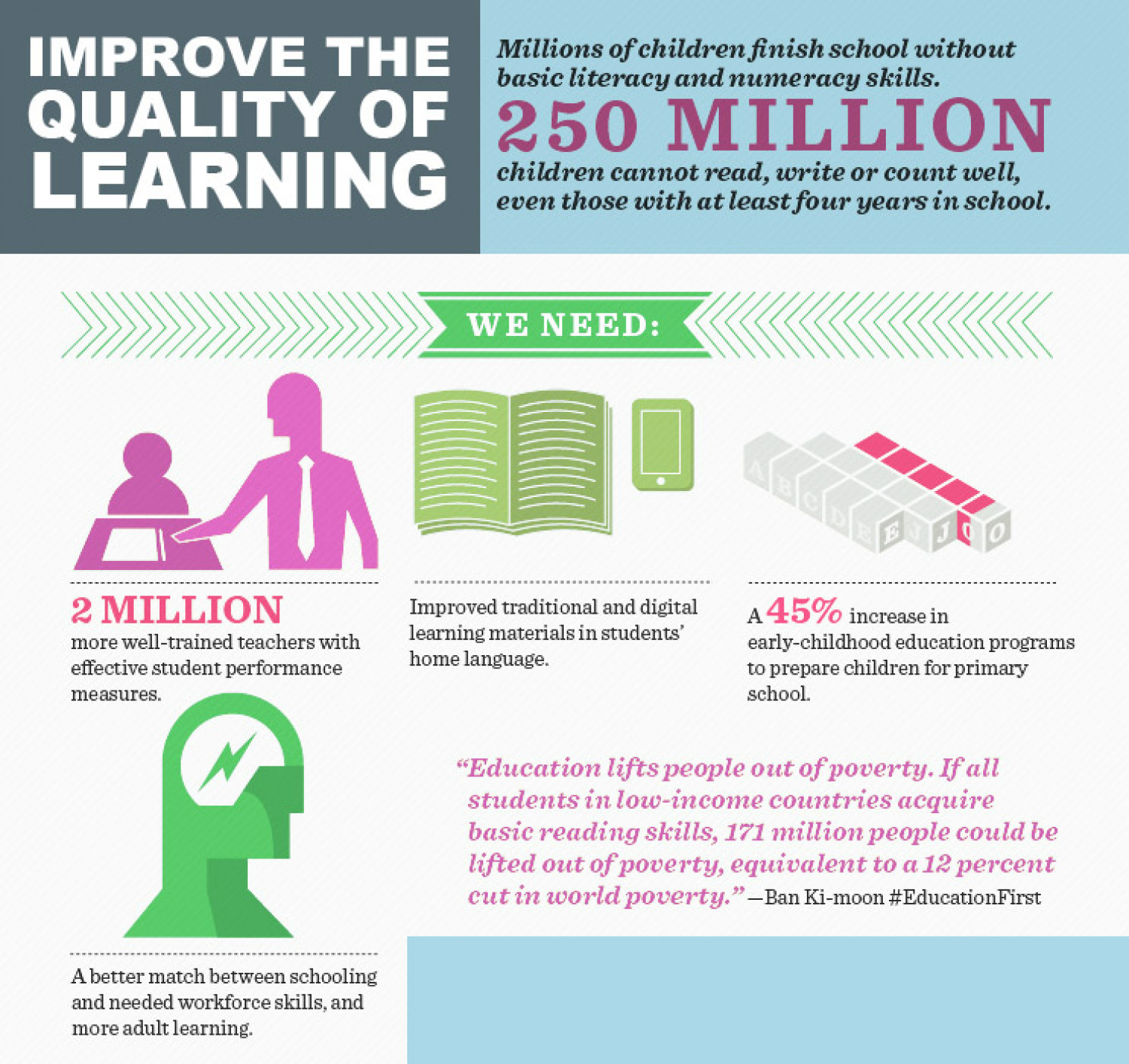 How to improve the learning? Infographic