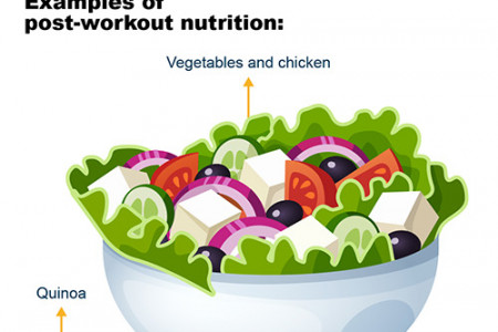 How to Improve Your Pre and Post Workout Nutrition Infographic