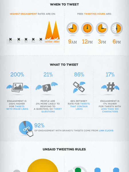 How to Increase Twitter Engagement by 324% Infographic