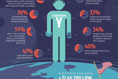 How to Influence Millenials to Drive Customer Referrals Infographic