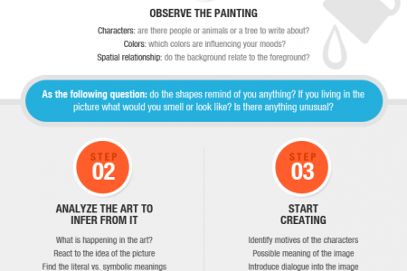 How to Inspire Writing From Thoughtful Art Infographic