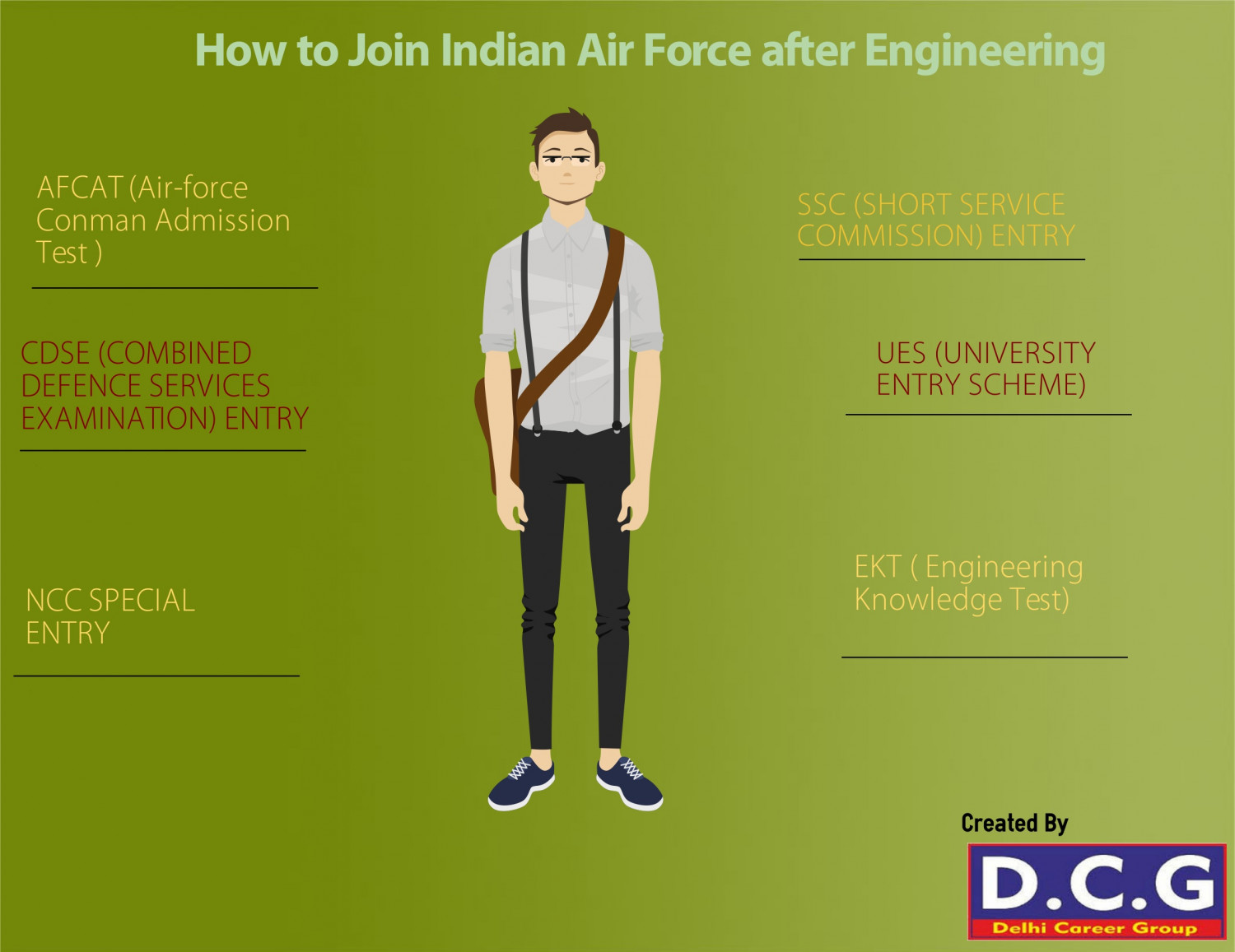 How to Join Indian Air-force  After Engineering  Infographic