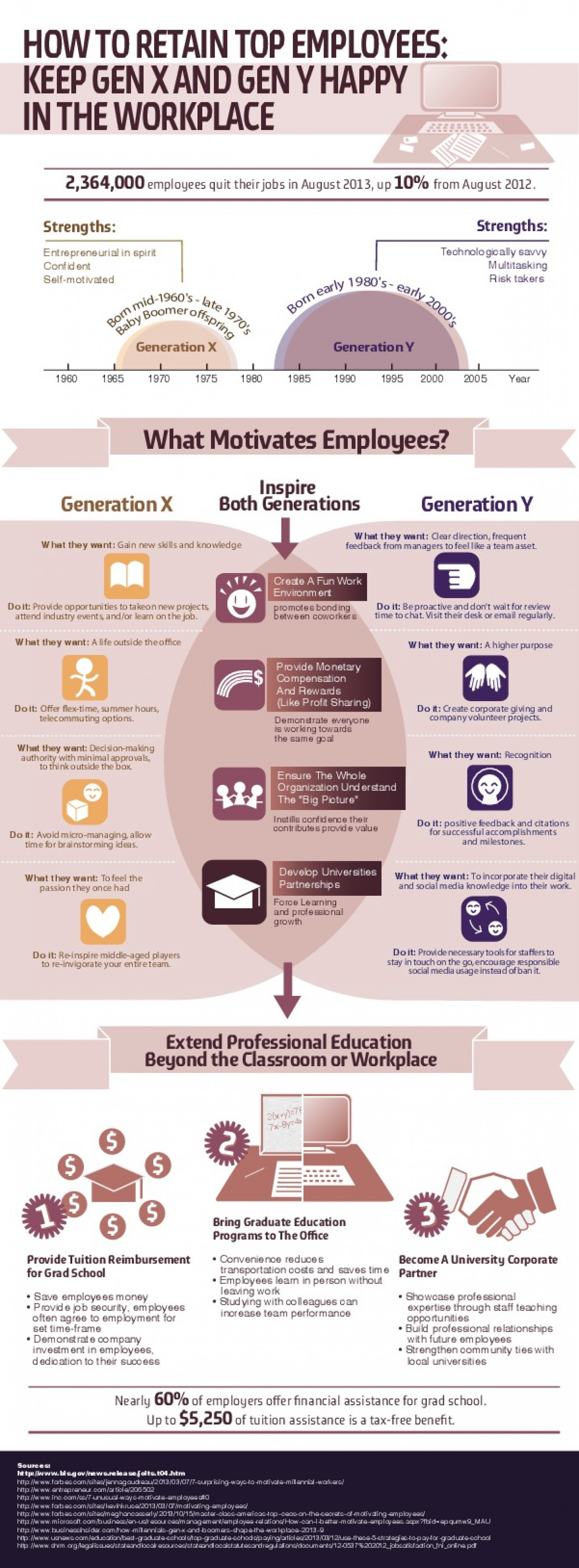 employee retention of generation y Claremont mckenna college managing the millennials: employee retention strategies for generation y submitted to professor jay conger and dean gregory hess.