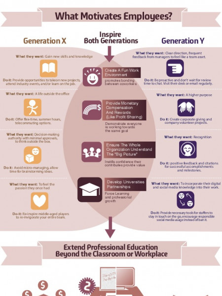 How to Retain Top Employees: Keep Gen X and Gen Y Happy in the Workplace Infographic