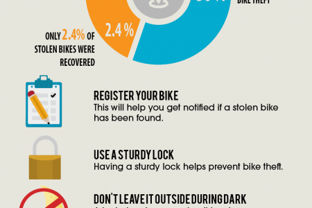 How to Keep Your Bike Safe? Infographic