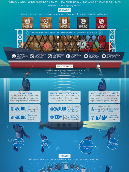 How to Keep Your Enterprise Afloat Infographic
