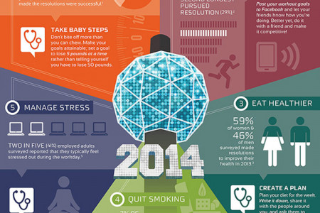 How to Keep Your Resolutions in 2014 Infographic