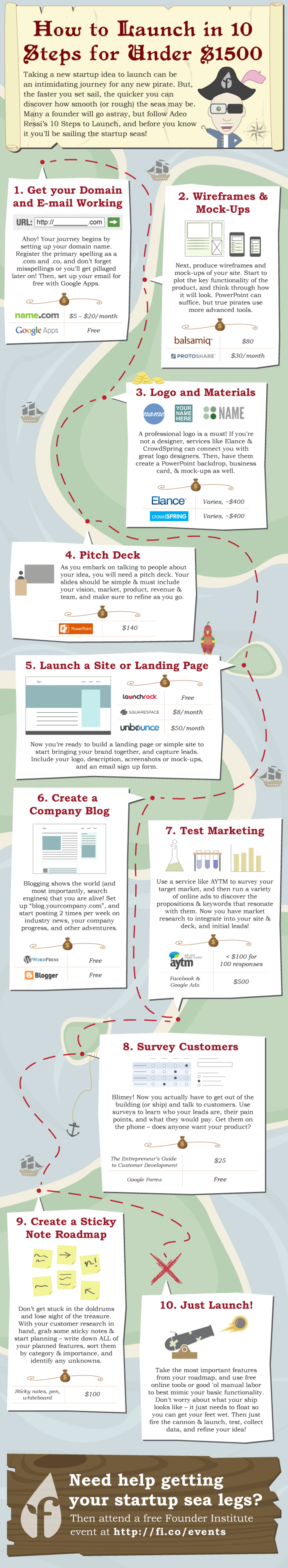 How to Launch a Company in 10 Steps for Less Than $1500 Infographic