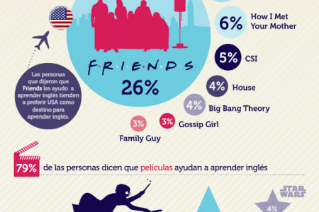 How to learn English (in Spanish) Infographic