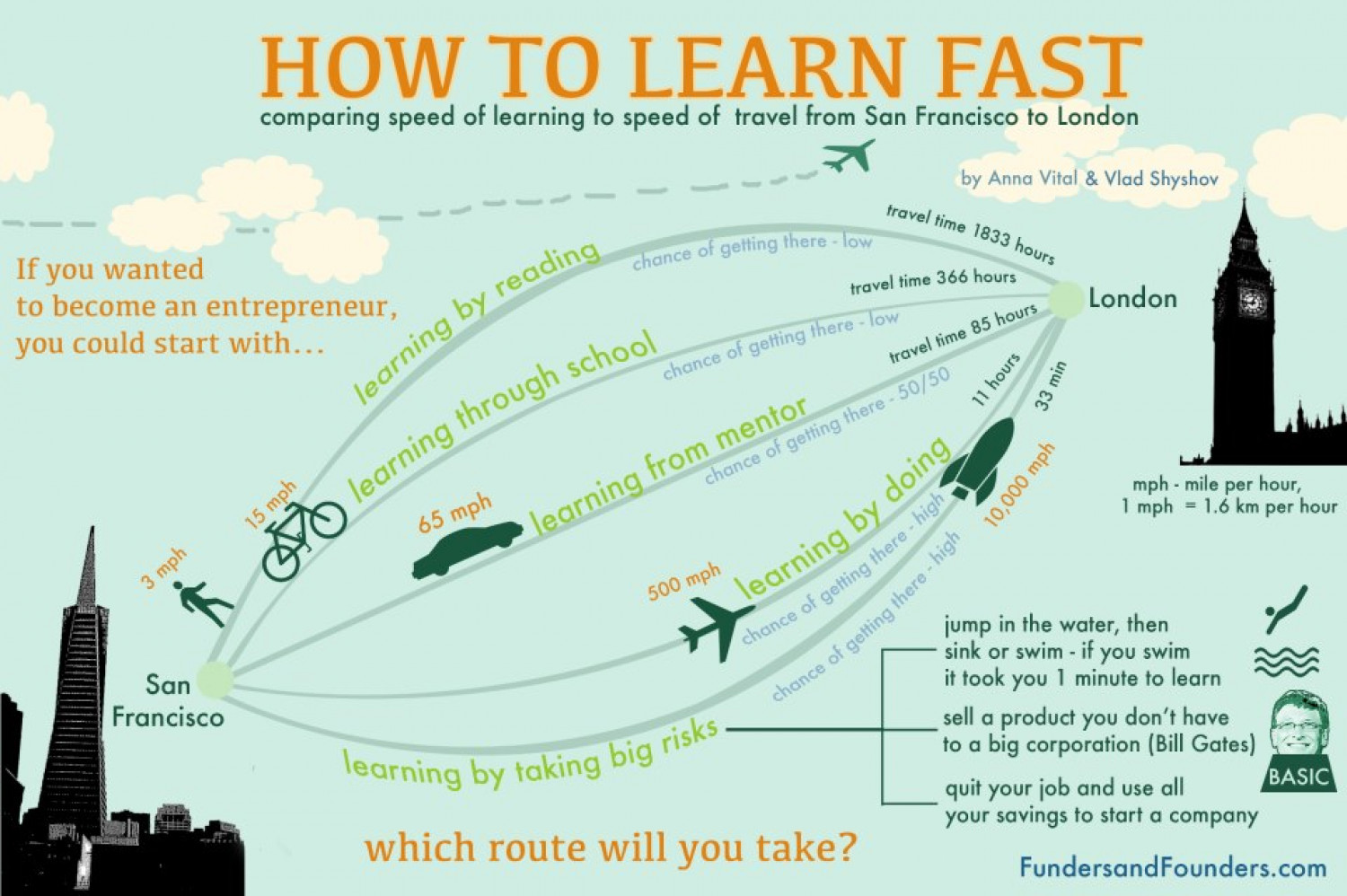 How To Learn Fast Infographic