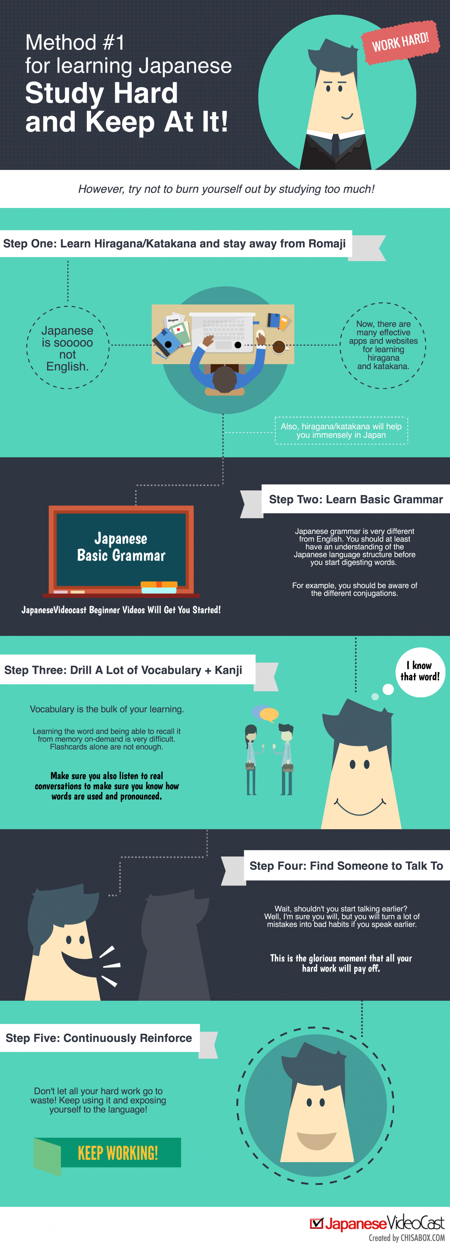 How to Learn Japanese Infographic: Study Hard! Infographic